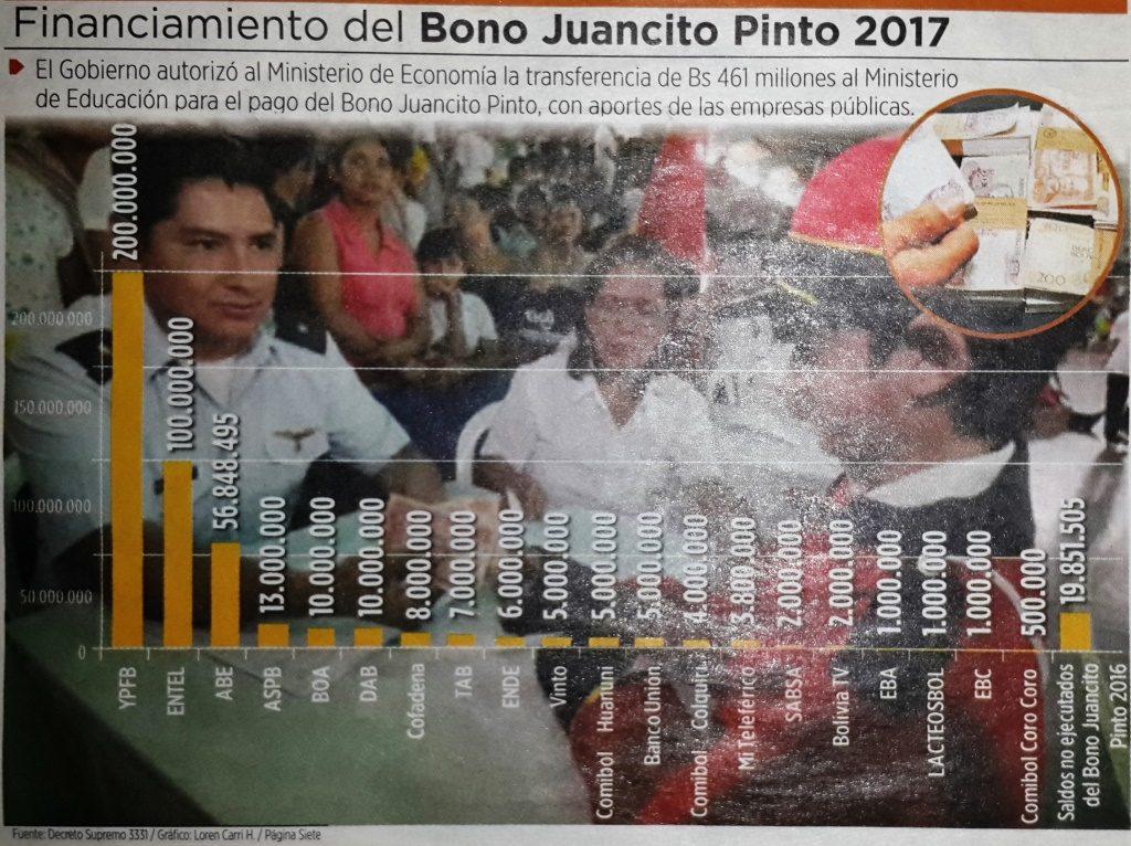 ABE Bono Juancito Pinto 2017