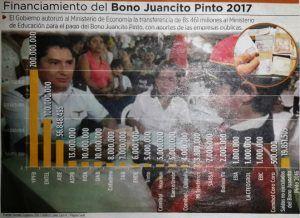 Bono Juancito Pinto ABE