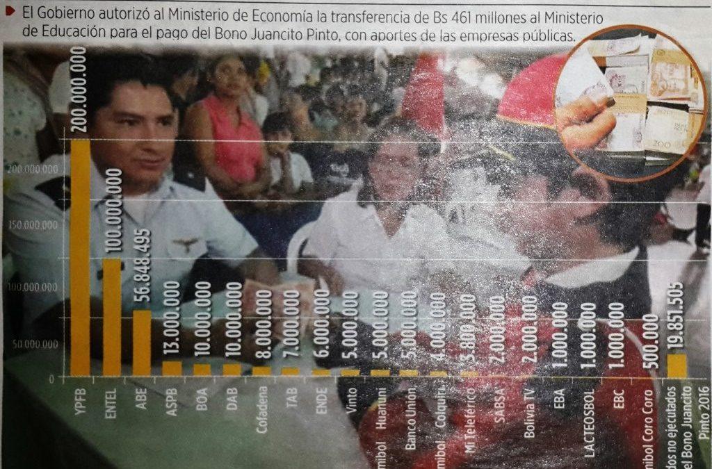 Por segundo año, la ABE es el tercer mayor aportante para el Bono Juancito Pinto